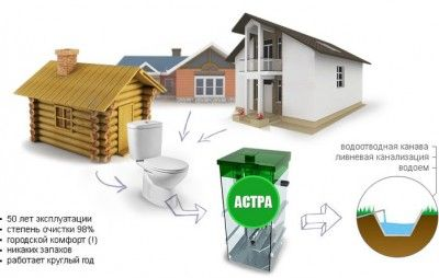 Приклад використання септика для переробки стоків
