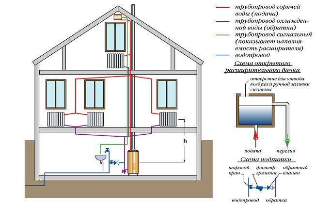 Схема системи опалення з природним спонуканням