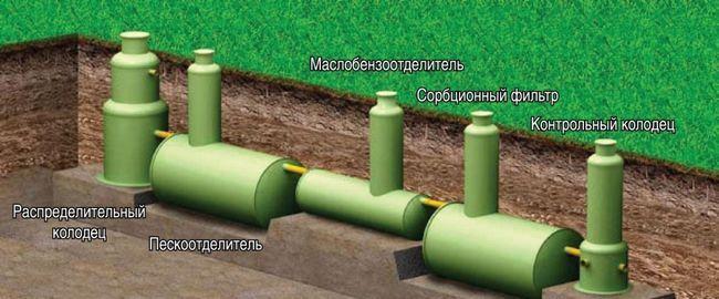 обладнання для очищення каналізації