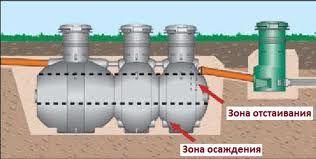 технологія очищення стічних вод