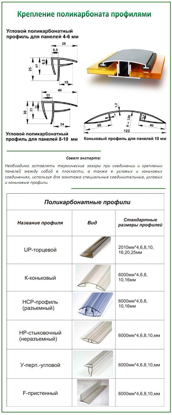 Види профілів для полікарбонату