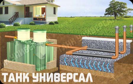 Септик Танк Універсал з полями фільтрації