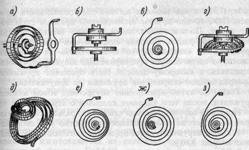 Наочні приклади ремонту спіральних пружинок