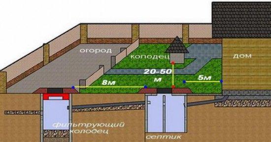 каналізаційні системи для дачі