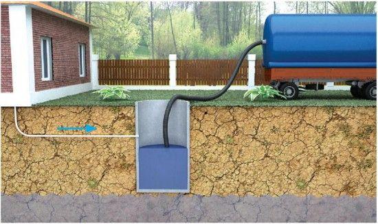 пристрій каналізації на каналізації на дачі