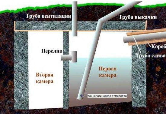 автономна каналізація на дачі