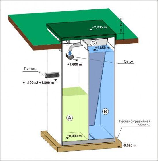 каналізація і водопровід на дачі