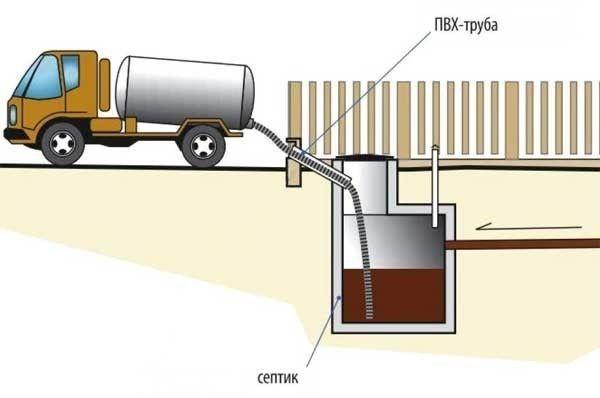 Зливну яму, та й септик доведеться періодично очищати