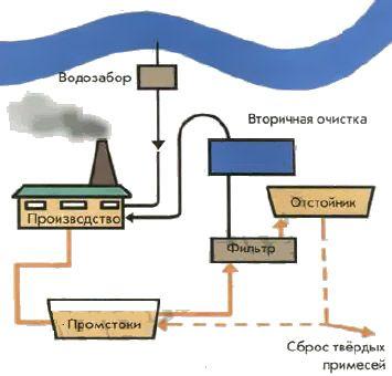 Приклад організації замкнутого циклу