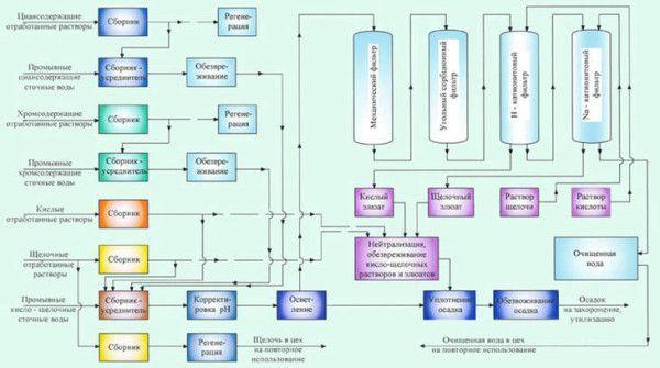 Так організована очистка на гальванічному виробництві