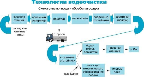Основні етапи біоочищення