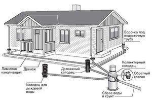 Опис типових проектів колодязів каналізаційної системи