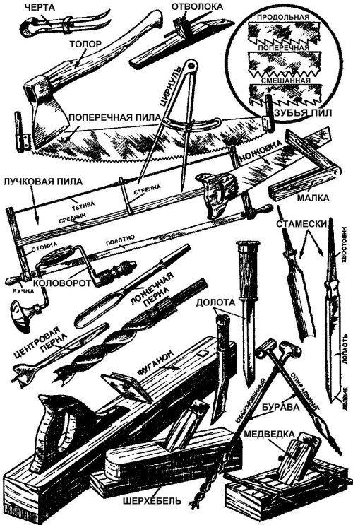 Основний плотницький інструмент і підготовка його до роботи