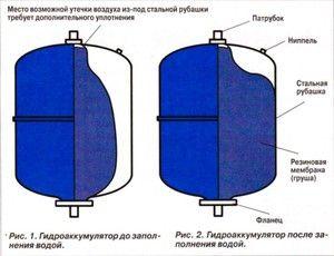 Гидроаккумулятор встановлюється в шахту кесона.