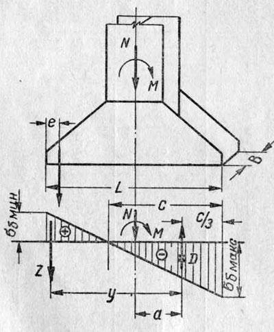 Розрахунок опорної плити і анкерних болтів внецентренно стислій колони