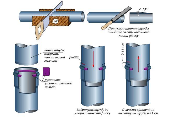 Різновиди фітингів для каналізаційних труб