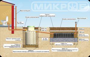Монтаж септика Баіотанк - схема проведення робіт.