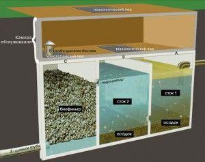 Сучасна система для очищення стічних вод