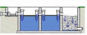 Схема зливної ями з переливом