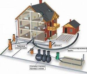 Сніп водопровід і каналізація: основні вимоги будівництва