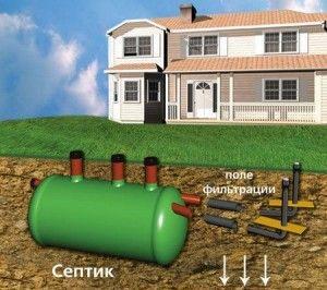 автономні системи локальної каналізації