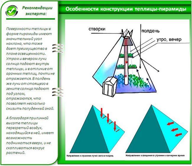 Теплиця піраміда: створюємо особливу енергетичне поле для своїх овочів