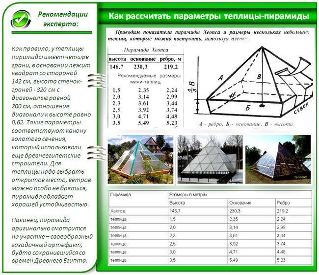 Пристрій теплиці-піраміди