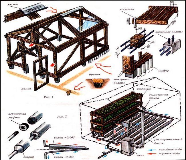 як побудувати теплицю з дерева