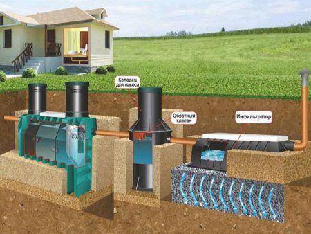 Приклад пристрою каналізації з септиком Танк